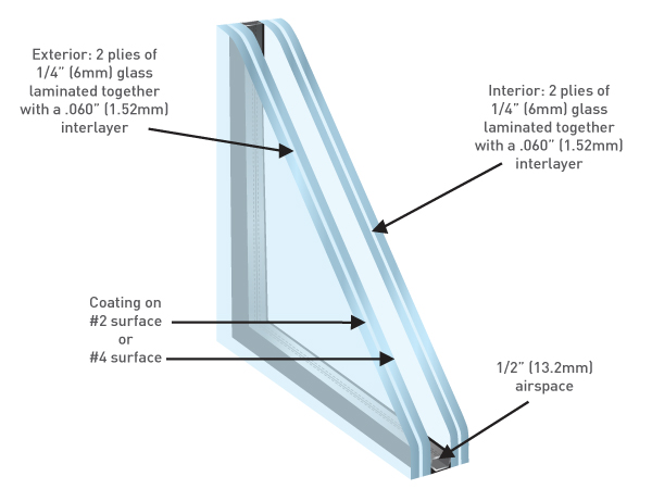 Double Laminated Insulating - Viracon Single Source Architectural Glass